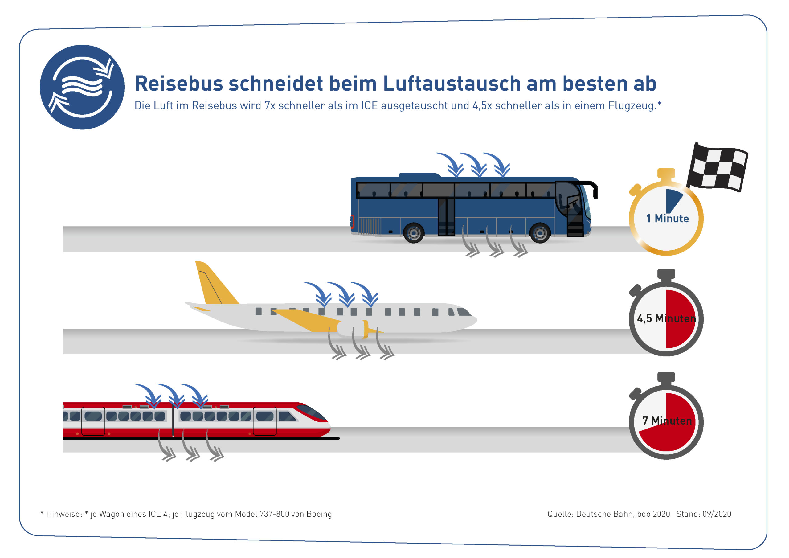 bdo-grafik-Reisebus-schneidet-im-Luftaustausch-am-besten-ab